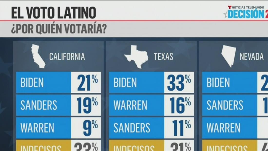Latinos de California y Texas prefieren a Joe Biden, según encuesta de Telemundo