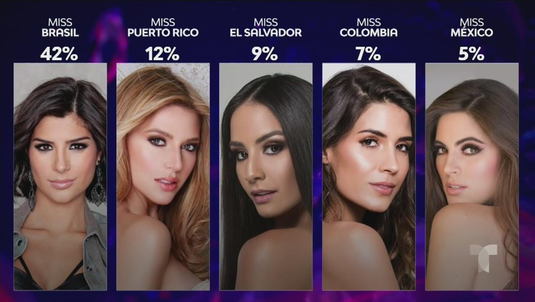Miss Universo 2019: Estas son las favoritas del público según encuesta de Telemundo